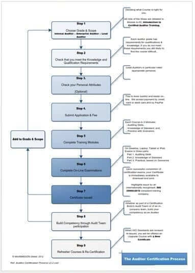 deGRANDSON Global How to Enroll in an Online ISO Auditor Course Flowchart